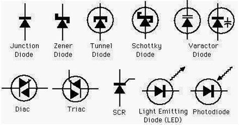 diode and types different diodes symbols electrical engineering pics