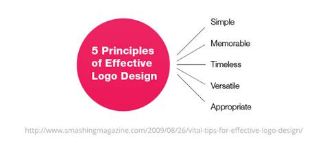 design brief elements designing a brand identity creative market blog
