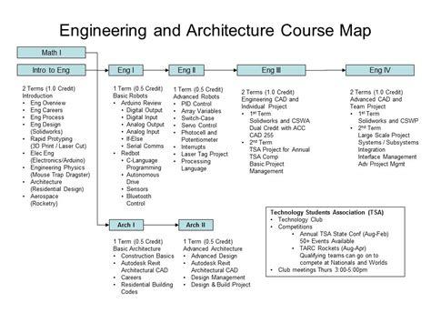 building design engineer job description courses castle view hs engineering