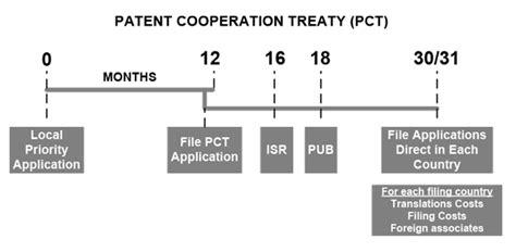 patent application process flowchart patent application process flowchart create a flowchart