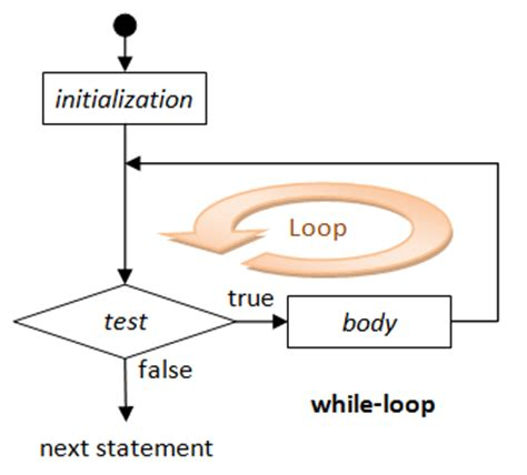number pattern programs in java using for loop an introduction to c programming for first time
