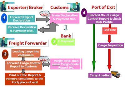 ship shipping guide  import export cargo  thailand