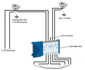 directv receivers hook up high def forum your high definition community high