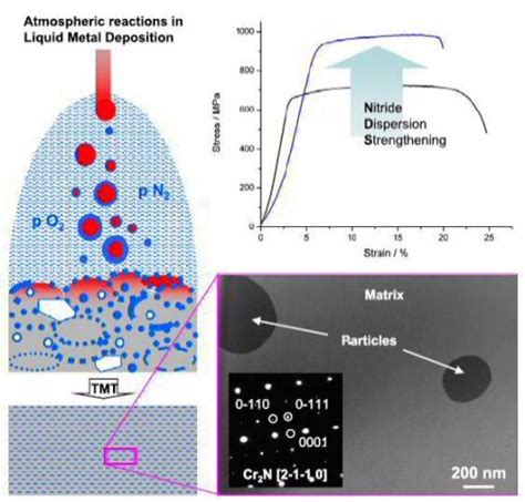 design for additive manufacturing element transitions and aggregated structures metallurgical materials science and alloy design laser