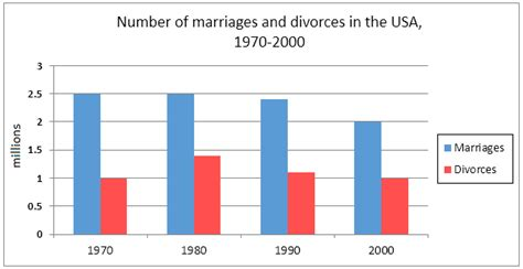 marriage and divorce rates graph academic ielts writing task 1 sle 95 usa marriage and