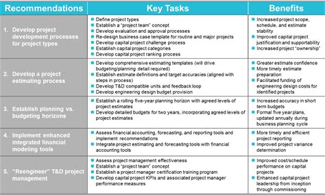 project prioritization criteria template project project prioritization template