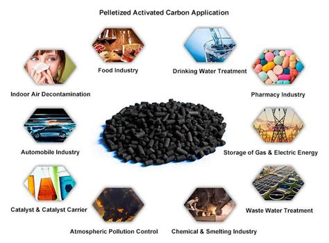 Carbon Based Detox by Activated Charcoal Suppliers Activated Carbon