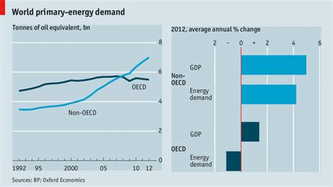 Warwick Global Energy Mba Review by World Primary Energy Demand The Economist