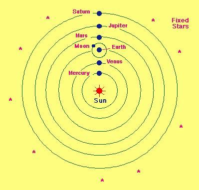the heliocentric theory challenged the scientific revolution