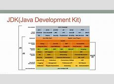 Difference between JDK and JRE in Java Platform | Java67 Java Runtime Environment Jre