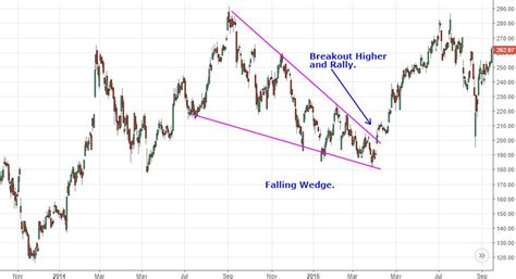 pattern vs trend analyzing chart patterns the wedge