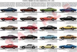 Pontiac Firebird Years Pontiac Firebird 1970 1981 Second Generation Model Chart