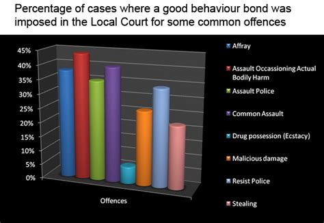Can You Be Bonded If You A Criminal Record Behaviour Bond