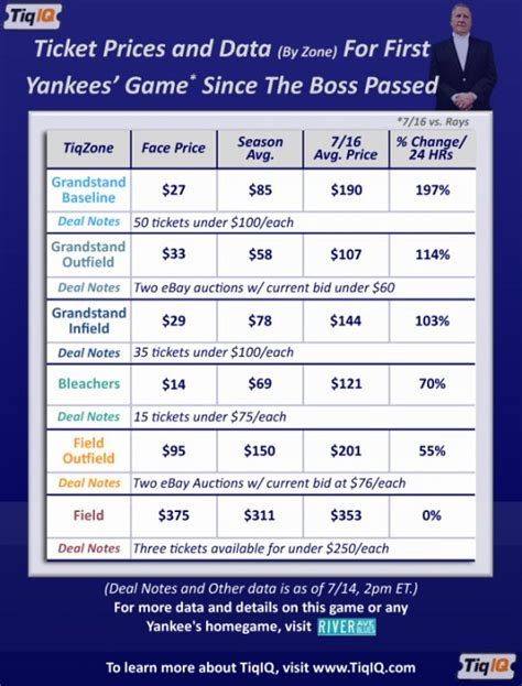 new york yankees tickets prices starting at 7 ticket prices up 77 for yankees first home game since