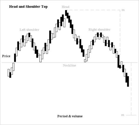 pattern vs a trend head and shoulder pattern cfa 174 flashcards