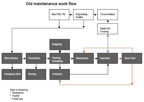 maintenance workflow process process engineering sasol plant benefits from