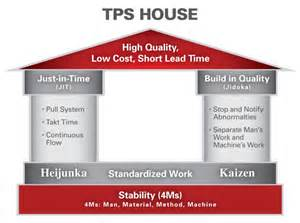 Toyota House Lean For Social Innovation More Food Food The