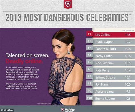 actress website list lily collins ranked by mcafee as most dangerous celebrity