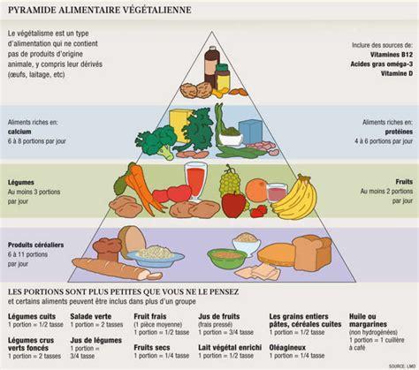piramide alimentare diabete les v 233 g 233 taliens doivent 234 tre des experts en nutrition