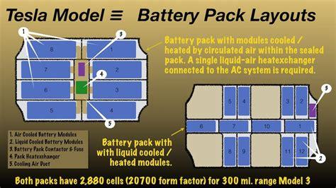 Tesla Battery Cooling Tesla Model 3 Wins On Innovative Simplicity Tesla Motors