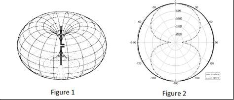 antenna theory isotropic radiation tutorialspoint
