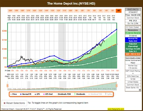 lowes stock quote the home depot inchd or lowe s