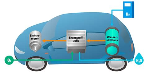 Brennstoffzelle Im Auto Funktion by Power To Gas