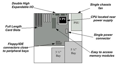 layout definition for computer cs123 hardware and software installation motherboard form