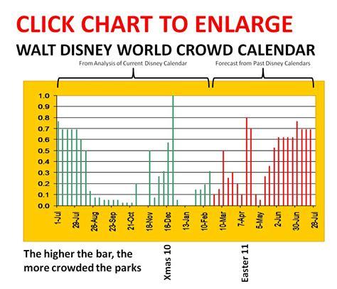 Disney Attendance Calendar Derry Prenkert Disney Thursdays When To Go