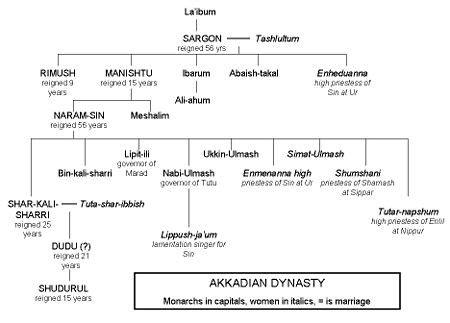 dinastie persiane seznam akkadsk 253 ch kr 225 lů wikipedie