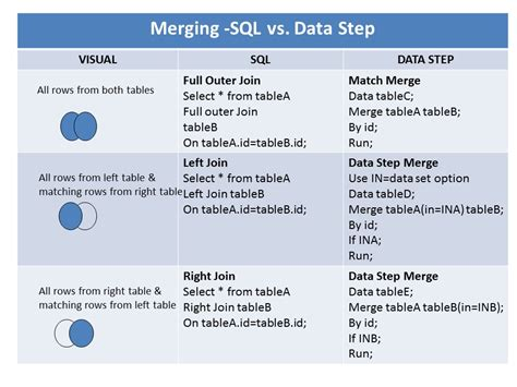 a tip for comparing proc sql join with sas data step merge