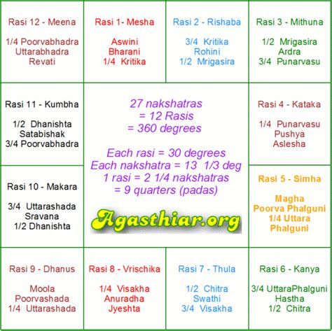 What Calendar Does India Use What Is Your Rasi Rasi And Nakshatra Calculator