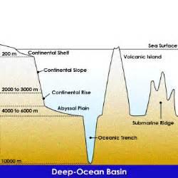 Define Basin Floor 5