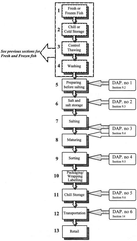 haccp flowchart haccp flow chart