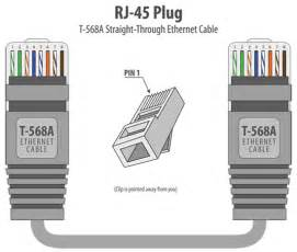 rj45 colors rj45 color guide diagram through and crossover t 568a and t 568b eia