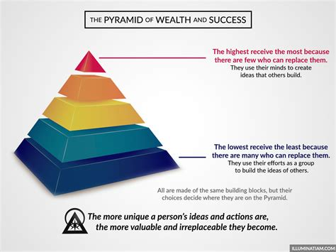illuminati pyramid the pyramid of wealth and success illuminati am