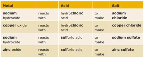 chemical name for table salt c11 preparing common salts mr tremblay s class site