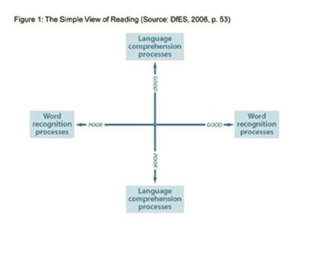 simple view of reading diagram the simple view of reading explained