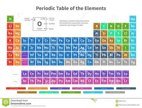 tavola periodica degli elementi pdf zanichelli tavola