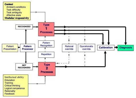 Dual process model thought broadcast