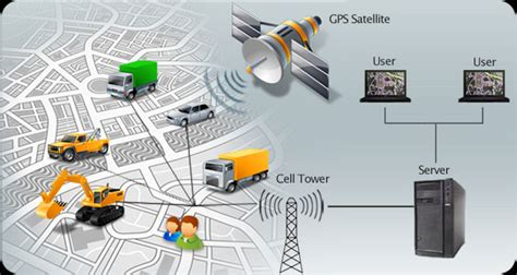 tracking system gps vehicle tracking and fleet management solutions in gujarat