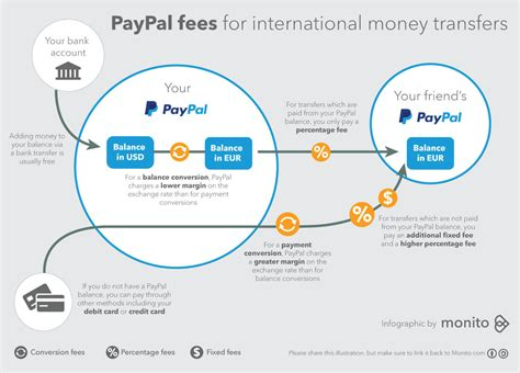 international funds transfer why you shouldn t use paypal for your next international