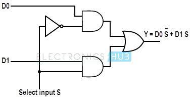 4 to 1 multiplexer logic diagram multiplexer mux and multiplexing