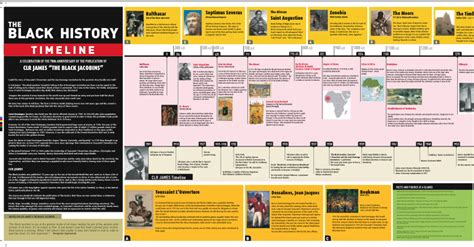Art Resume Sample by Black History Timeline New Calendar Template Site