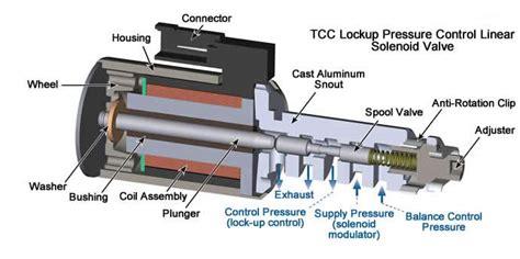 Ring Piston Ford Ranger Ford Everest Mazda Bt50 гидроблок акпп клапанная плита блок управления