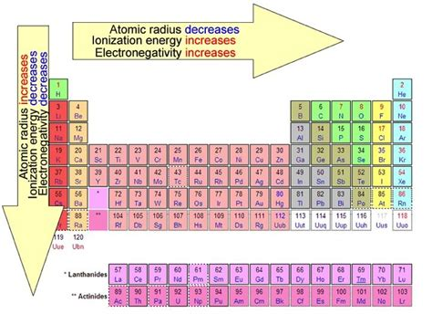 printable periodic table with ionization energy electronegativity measure of an atom s ability to attract