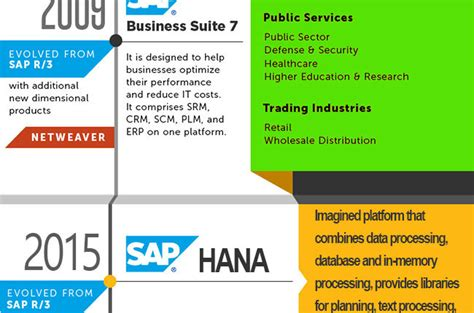 tutorial sap versi 14 tutorial sap versi 14 sap versions release and history of
