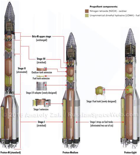 Russian Proton Rocket by Proton Light Launch Vehicle
