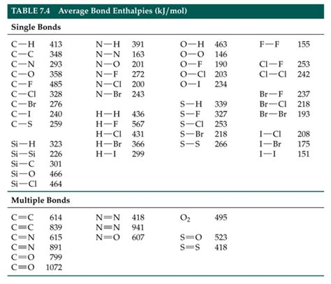 Bond Enthalpy Table by Bond Enthalpy Table Www Imgkid The Image Kid Has It