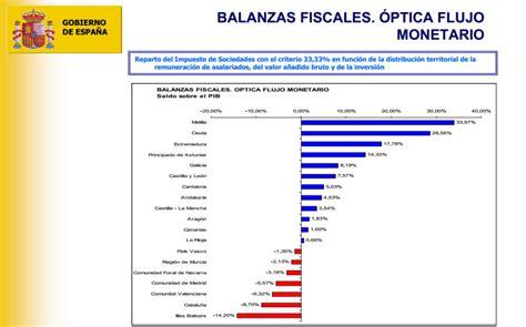 tipos de regimenes fiscales 2016 pensiones montoro se la juega a mas y las nuevas balanzas